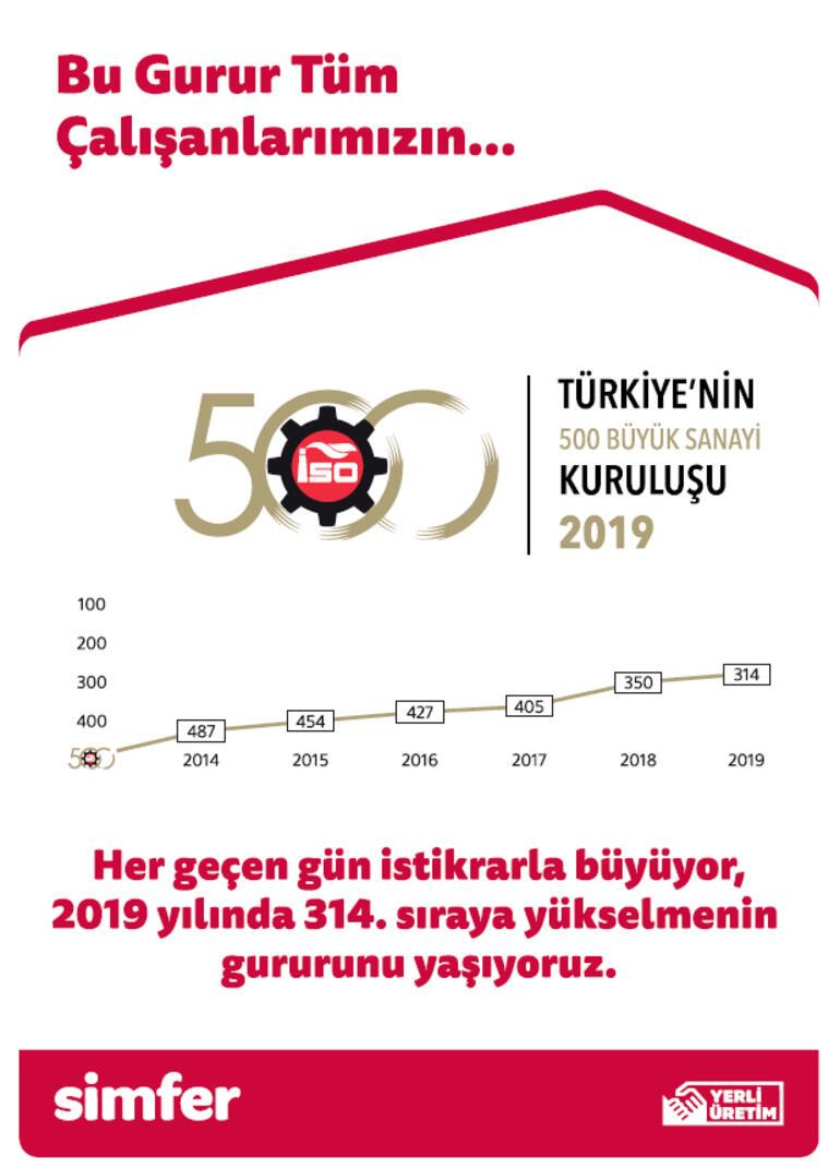 Simfer Yönetim Kurulu Başkanı Mustafa Ustaoğlu: Bu gurur tüm çalışanlarımızın