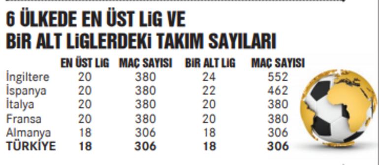 Süper Lig 20 takımlı oynanabilir çünkü...