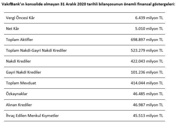 VakıfBank'tan Türkiye ekonomisine büyük destek: Reel ekonomiye 523 milyar TL katkı
